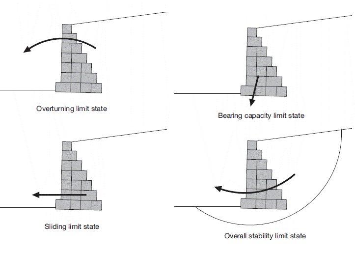 Gabion Retaining Wall Design Terms