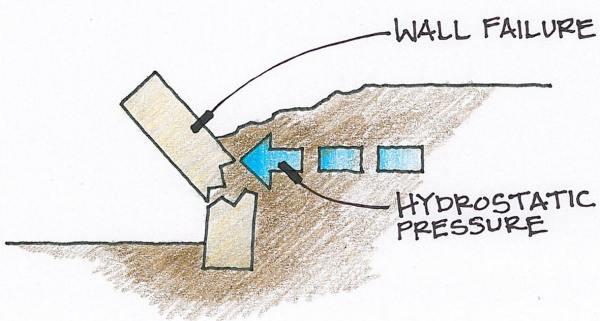 Gabion Drainage Design Simple Low Cost Retaining Walls